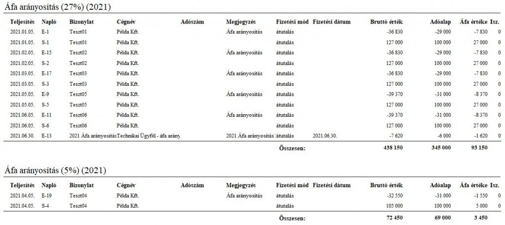 Áfa arányosítás - Áfa analitika 02