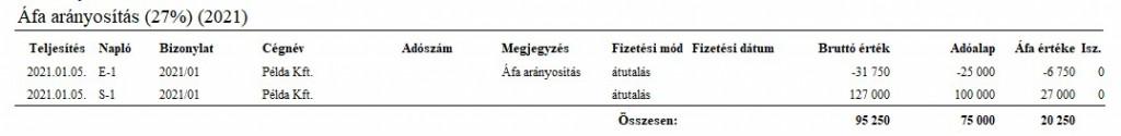 Áfa arányosítás - Áfa analitika