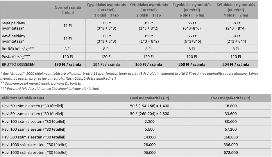 Költségkalkuláció (becslés)